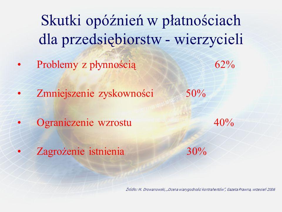 Źródło: M. Drowanowski, Ocena wiarygodności kontrahentów, Gazeta Prawna, wrzesień 2006 Skutki opóźnień w płatnościach dla przedsiębiorstw - wierzyciel
