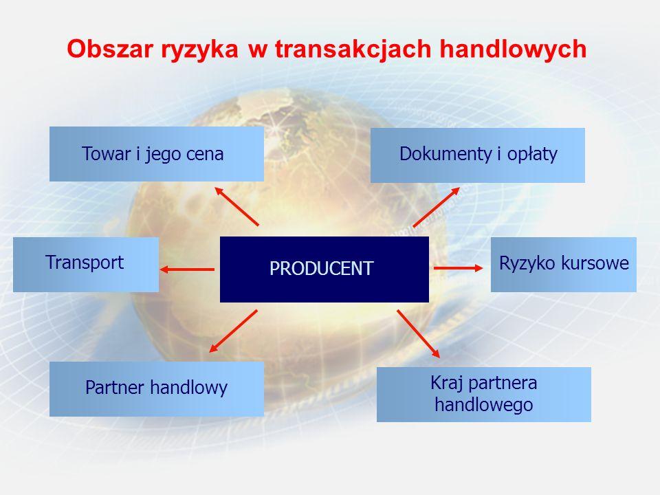 Obszar ryzyka w transakcjach handlowych PRODUCENT Transport Ryzyko kursowe Partner handlowy Kraj partnera handlowego Towar i jego cena Dokumenty i opł