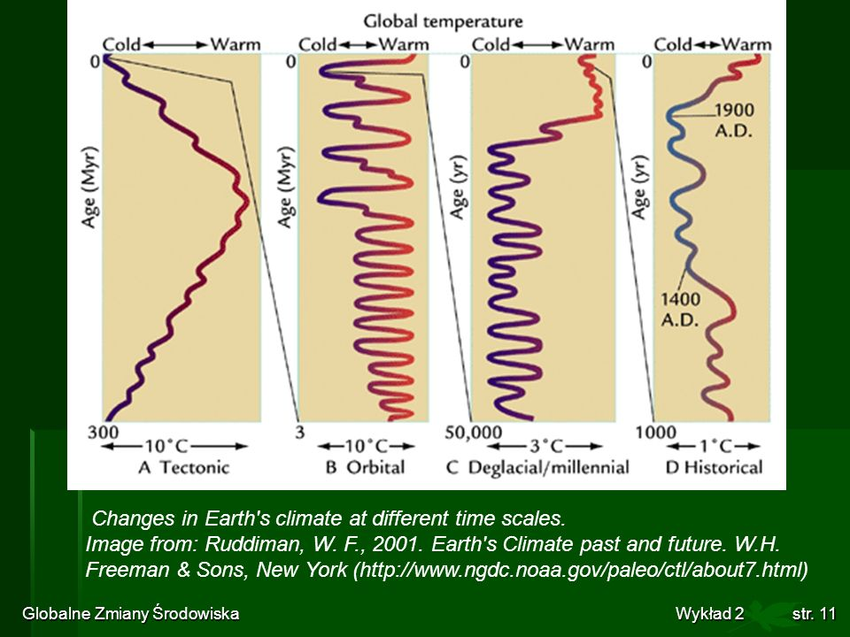 Globalne Zmiany Środowiska Wykład 2str. 11 Changes in Earth's climate at different time scales. Image from: Ruddiman, W. F., 2001. Earth's Climate pas
