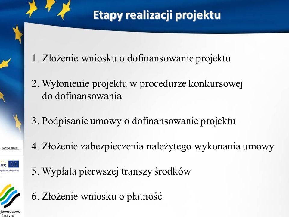 1.Złożenie wniosku o dofinansowanie projektu 2. Wyłonienie projektu w procedurze konkursowej do dofinansowania 3. Podpisanie umowy o dofinansowanie pr