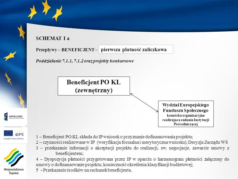 pierwsza płatność zaliczkowa SCHEMAT I a Przepływy – BENEFICJENT – Poddziałanie 7.1.1, 7.1.2 oraz projekty konkursowe 1 – Beneficjent PO KL składa do