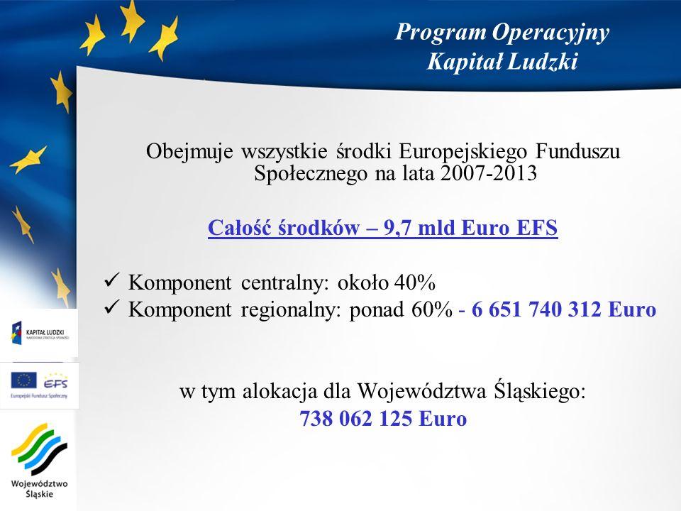 Program Operacyjny Kapitał Ludzki Obejmuje wszystkie środki Europejskiego Funduszu Społecznego na lata 2007-2013 Całość środków – 9,7 mld Euro EFS Kom