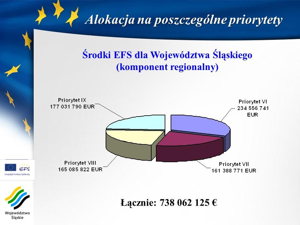 Łącznie: 738 062 125 Środki EFS dla Województwa Śląskiego (komponent regionalny) Alokacja na poszczególne priorytety