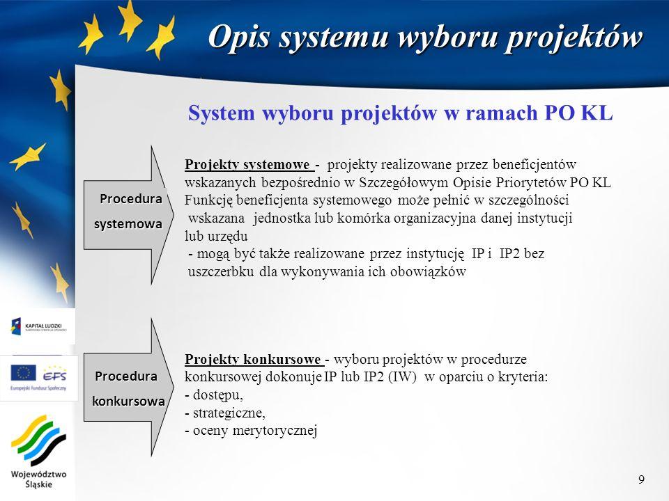 System wyboru projektów w ramach PO KL Procedurasystemowa Procedura konkursowa konkursowa Projekty systemowe - projekty realizowane przez beneficjentó