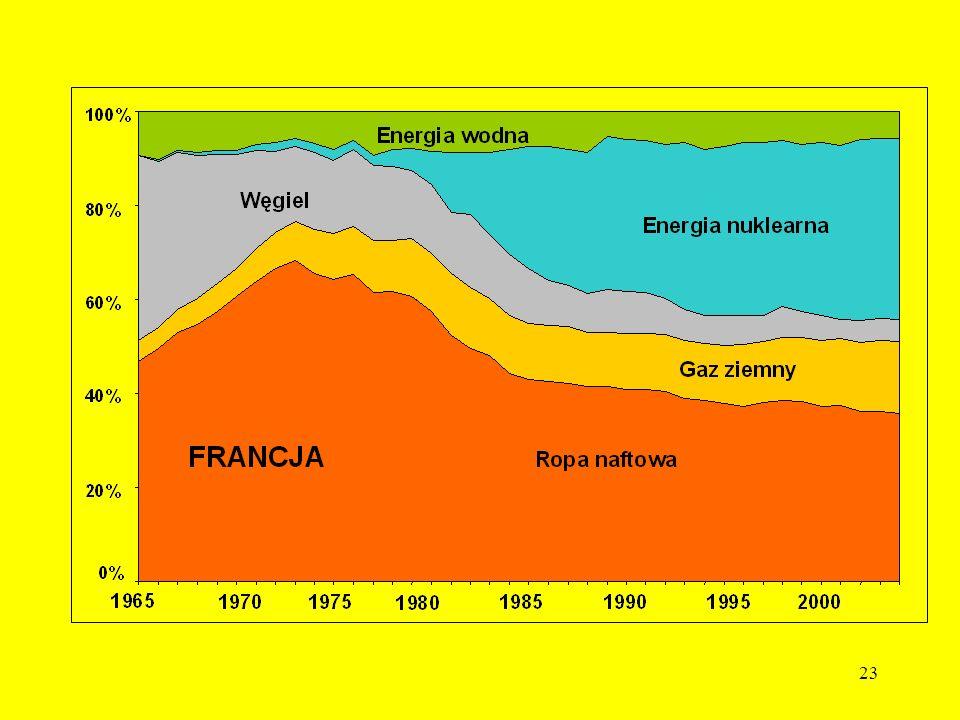 22 ENERGIA JĄDROWA W końcu 2004 r. na świecie pracowało 440 energetycznych reaktorów jądrowych, dających około 16% energii elektrycznej świata W Amery