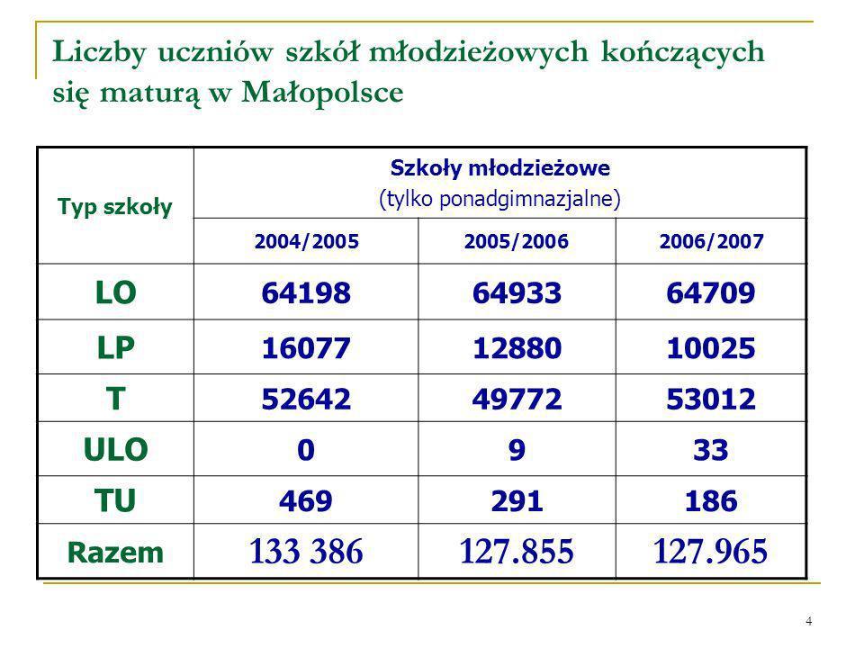 4 Liczby uczniów szkół młodzieżowych kończących się maturą w Małopolsce Typ szkoły Szkoły młodzieżowe (tylko ponadgimnazjalne) 2004/20052005/20062006/2007 LO 641986493364709 LP 160771288010025 T 526424977253012 ULO 0933 TU 469291186 Razem 133 386127.855127.965