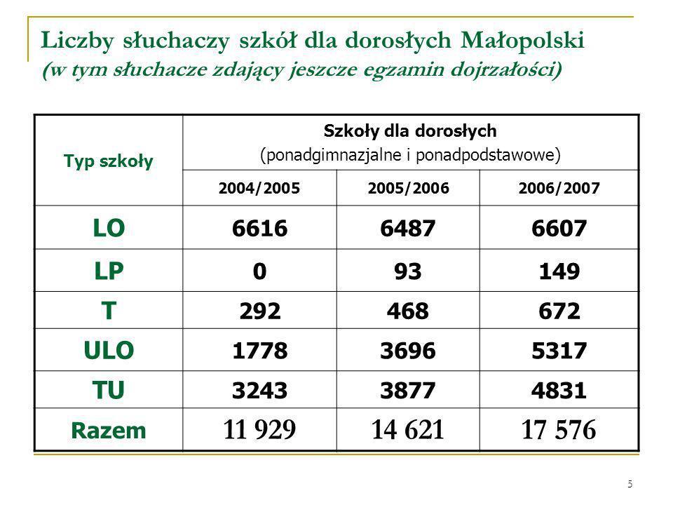 5 Liczby słuchaczy szkół dla dorosłych Małopolski (w tym słuchacze zdający jeszcze egzamin dojrzałości) Typ szkoły Szkoły dla dorosłych (ponadgimnazjalne i ponadpodstawowe) 2004/20052005/20062006/2007 LO 661664876607 LP 093149 T 292468672 ULO 177836965317 TU 324338774831 Razem 11 92914 62117 576