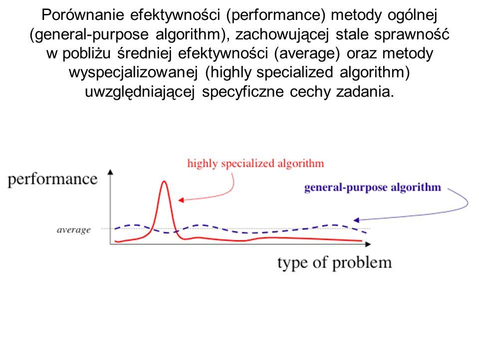 Porównanie efektywności (performance) metody ogólnej (general-purpose algorithm), zachowującej stale sprawność w pobliżu średniej efektywności (averag