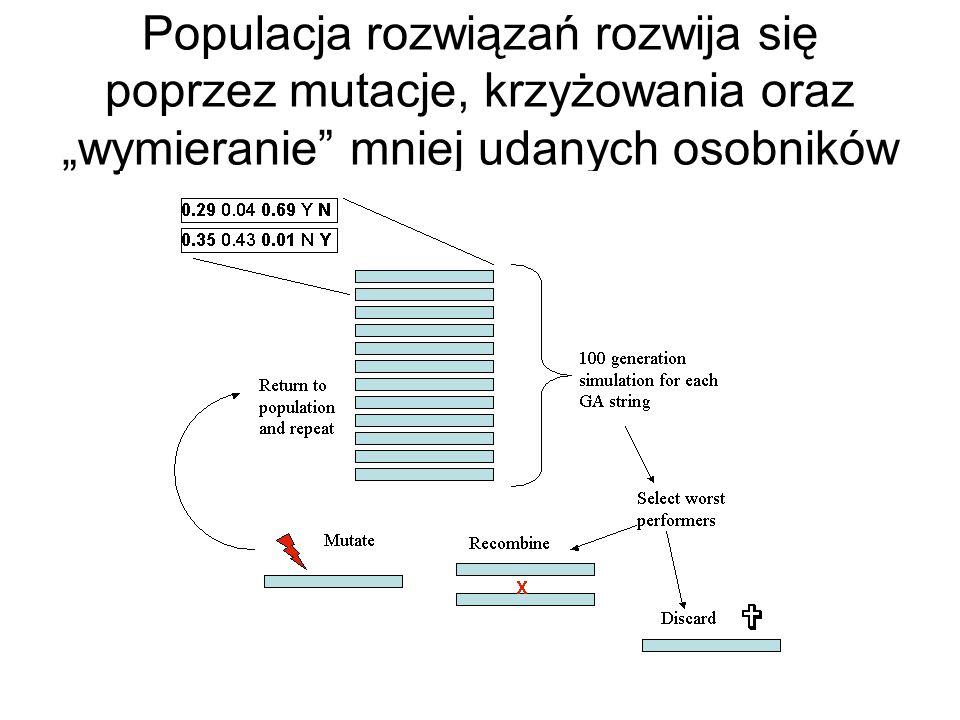 Populacja rozwiązań rozwija się poprzez mutacje, krzyżowania oraz wymieranie mniej udanych osobników