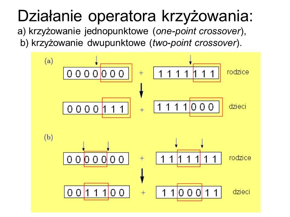 Działanie operatora krzyżowania: a) krzyżowanie jednopunktowe (one-point crossover), b) krzyżowanie dwupunktowe (two-point crossover).
