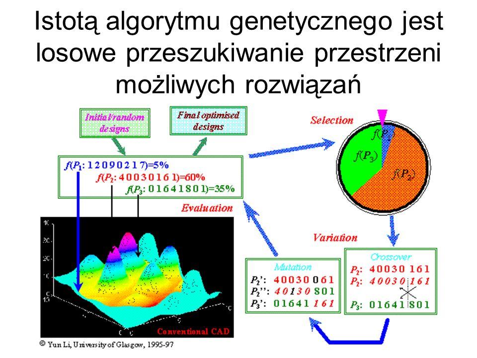 Istotą algorytmu genetycznego jest losowe przeszukiwanie przestrzeni możliwych rozwiązań
