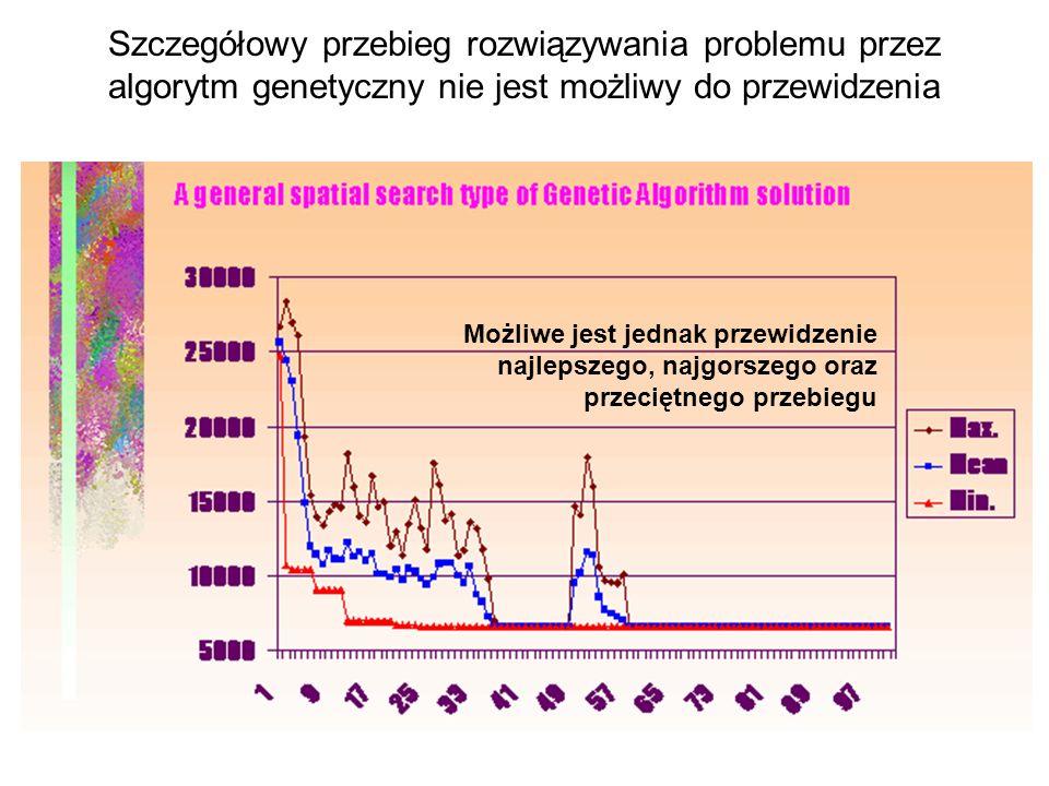 Szczegółowy przebieg rozwiązywania problemu przez algorytm genetyczny nie jest możliwy do przewidzenia Możliwe jest jednak przewidzenie najlepszego, n