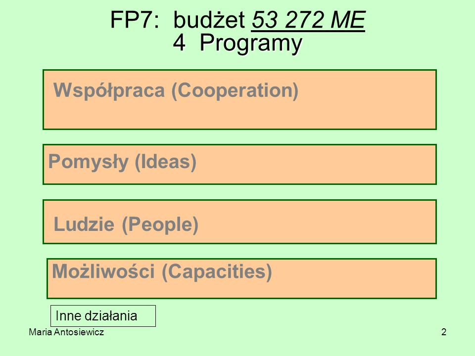 Maria Antosiewicz2 4 Programy FP7: budżet 53 272 ME 4 Programy Współpraca (Cooperation) Pomysły (Ideas) Ludzie (People) Możliwości (Capacities) Inne d