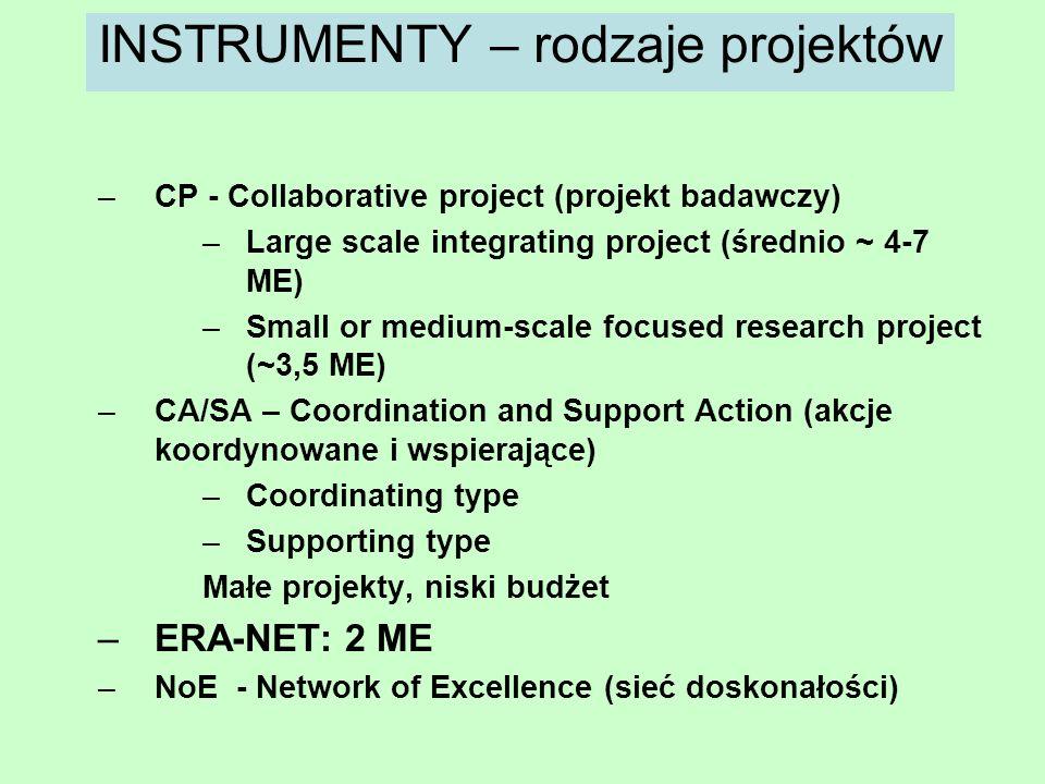 Maria Antosiewicz8 INSTRUMENTY – rodzaje projektów –CP - Collaborative project (projekt badawczy) –Large scale integrating project (średnio ~ 4-7 ME)