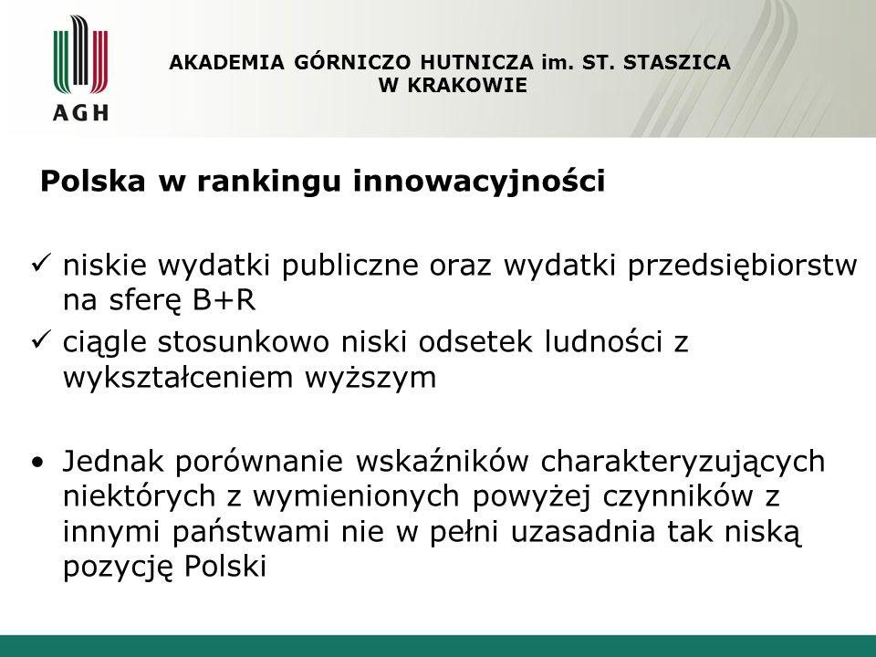 Polska w rankingu innowacyjności niskie wydatki publiczne oraz wydatki przedsiębiorstw na sferę B+R ciągle stosunkowo niski odsetek ludności z wykszta