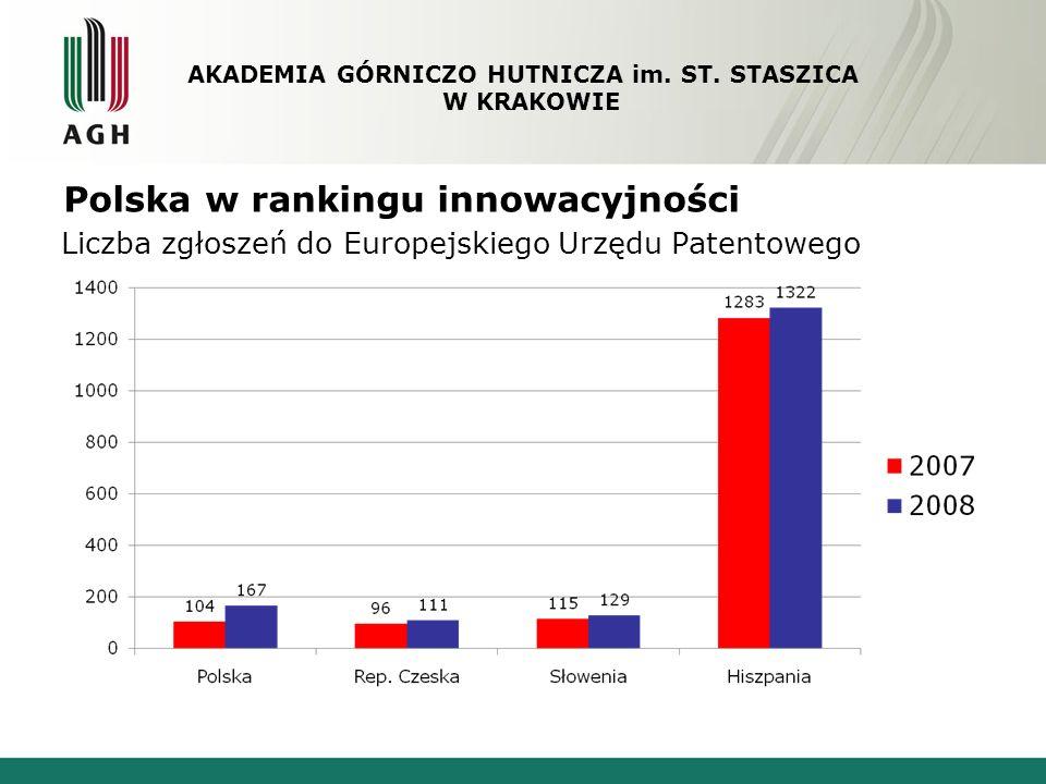 Polska w rankingu innowacyjności Liczba zgłoszeń do Europejskiego Urzędu Patentowego AKADEMIA GÓRNICZO HUTNICZA im. ST. STASZICA W KRAKOWIE