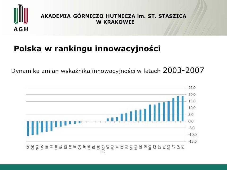 Polska w rankingu innowacyjności Dynamika zmian wskaźnika innowacyjności w latach 2003-2007 AKADEMIA GÓRNICZO HUTNICZA im. ST. STASZICA W KRAKOWIE