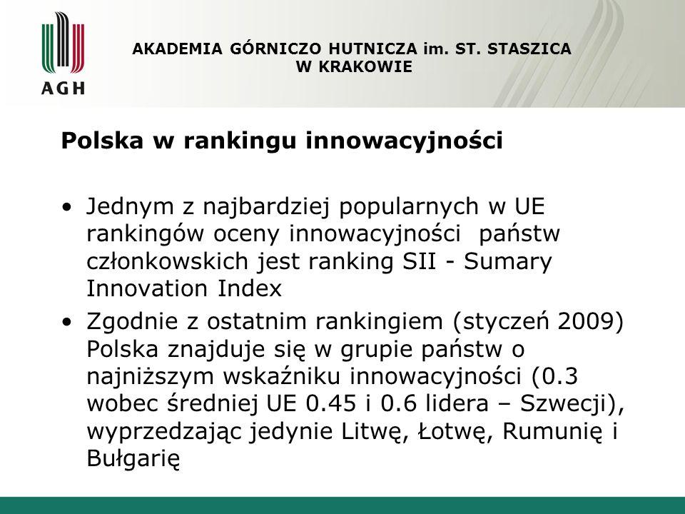 Polska w rankingu innowacyjności Pozytywy w tym szarym obrazie: znaczący wzrost ilości aplikacji do Europejskiego Urzędu Patentowego w roku 2008 dynamika wzrostu wskaźnika innowacyjności liczba absolwentów kierunków ścisłych i technicznych na tysiąc mieszkańców AKADEMIA GÓRNICZO HUTNICZA im.