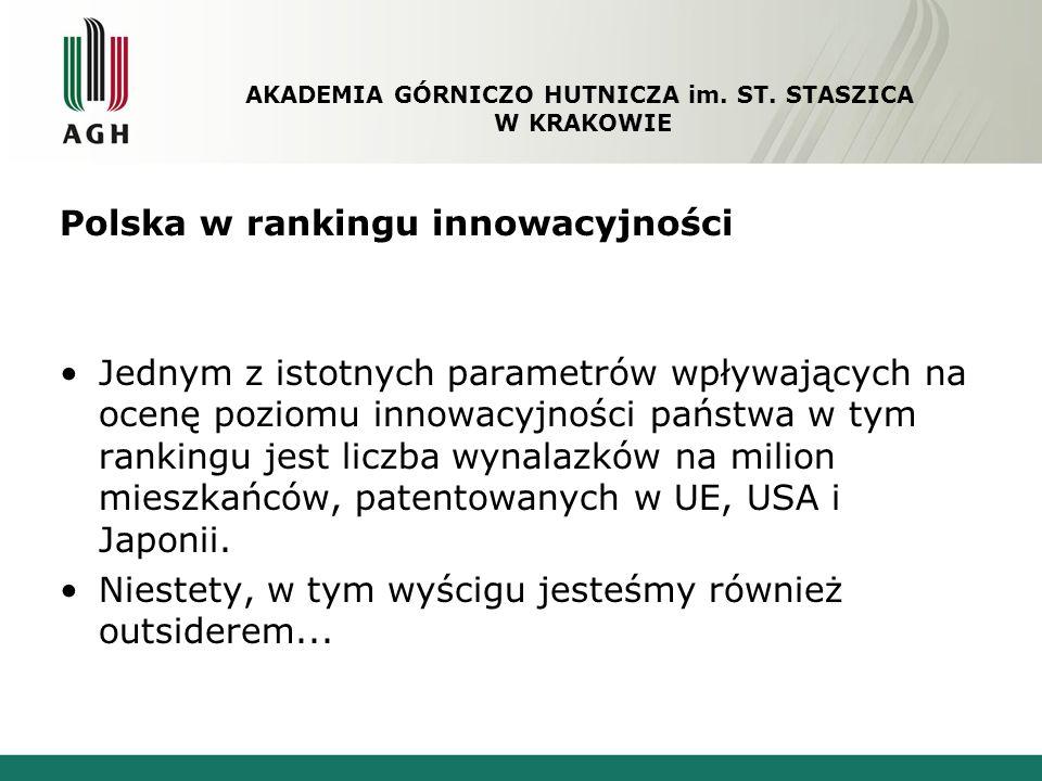 Polska w rankingu innowacyjności Liczba zgłoszeń do Europejskiego Urzędu Patentowego AKADEMIA GÓRNICZO HUTNICZA im.