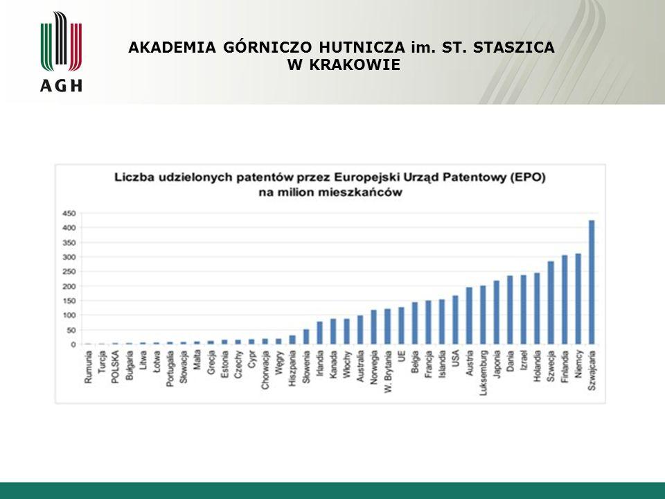 Polska w rankingu innowacyjności Dynamika zmian wskaźnika innowacyjności w latach 2003-2007 AKADEMIA GÓRNICZO HUTNICZA im.