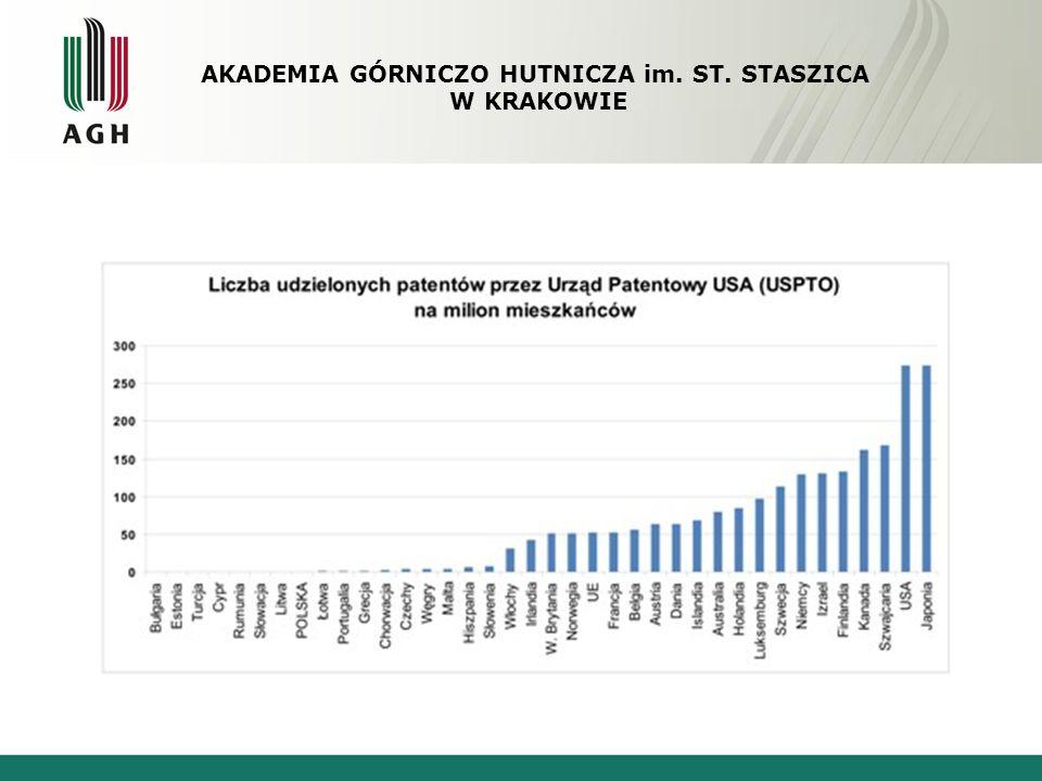 Polska w rankingu innowacyjności AKADEMIA GÓRNICZO HUTNICZA im. ST. STASZICA W KRAKOWIE