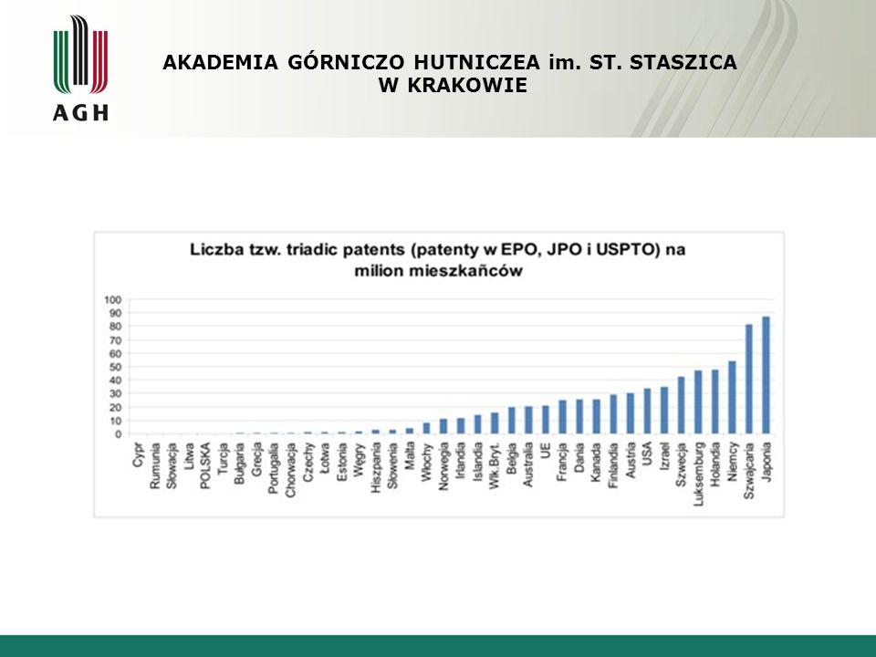 Polska w rankingu innowacyjności Niepokojącym zjawiskiem jest mała liczba zgłoszeń międzynarodowych w stosunku do zgłoszeń ogółem: w roku 2007 na łączną liczbę 2392 zgłoszeń do Urzędu Patentowego RP tylko 49 dotyczyło udzielenia patentu europejskiego (EPO) Łącznie do EPO zgłoszono w 2007 roku 105 polskich wynalazków.