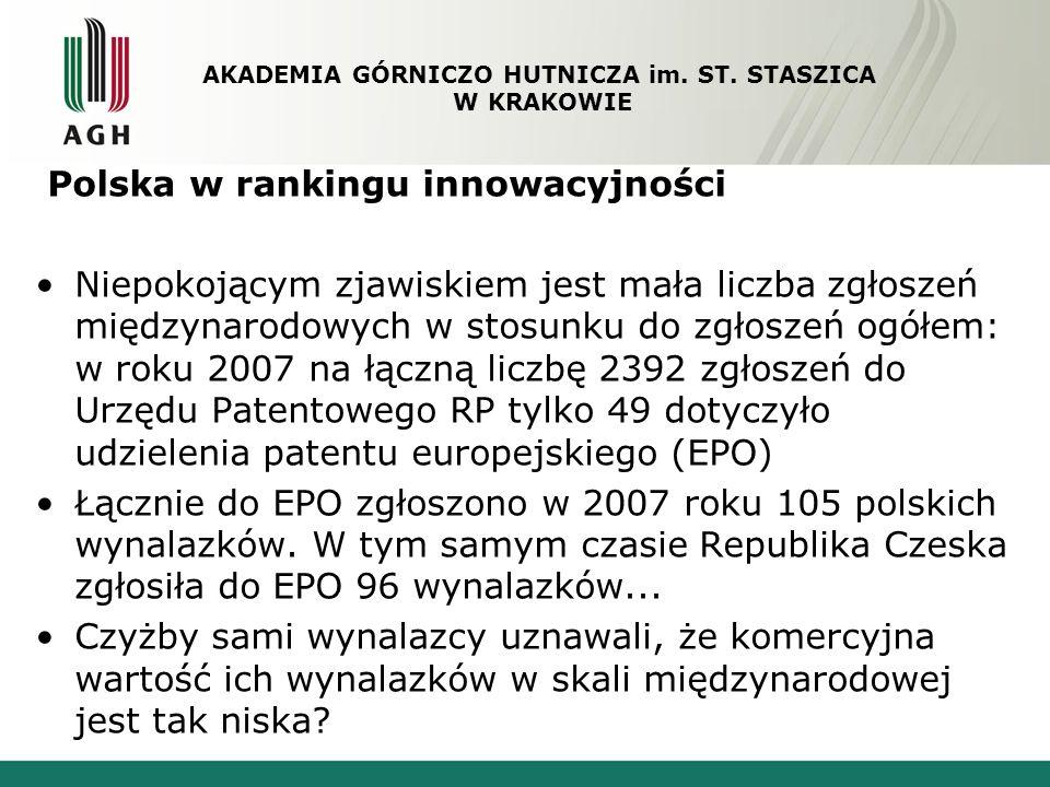 Polska w rankingu innowacyjności Oczywiste są systemowe przyczyny takiego stanu: struktura gospodarcza i popyt na innowacje ze strony przemysłu, w tym przedsiębiorstw zagranicznych ulokowanych w Polsce niewielka ilość i obecność polskich firm innowacyjnych na rynkach zagranicznych AKADEMIA GÓRNICZO HUTNICZA im.