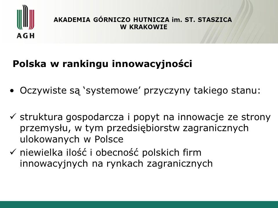 Polska w rankingu innowacyjności niskie wydatki publiczne oraz wydatki przedsiębiorstw na sferę B+R ciągle stosunkowo niski odsetek ludności z wykształceniem wyższym Jednak porównanie wskaźników charakteryzujących niektórych z wymienionych powyżej czynników z innymi państwami nie w pełni uzasadnia tak niską pozycję Polski AKADEMIA GÓRNICZO HUTNICZA im.