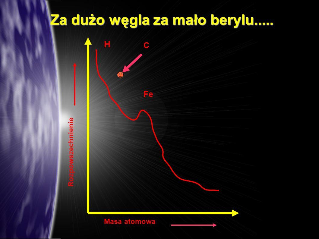Za dużo węgla za mało berylu..... H Fe C Masa atomowa Rozpowszechnienie
