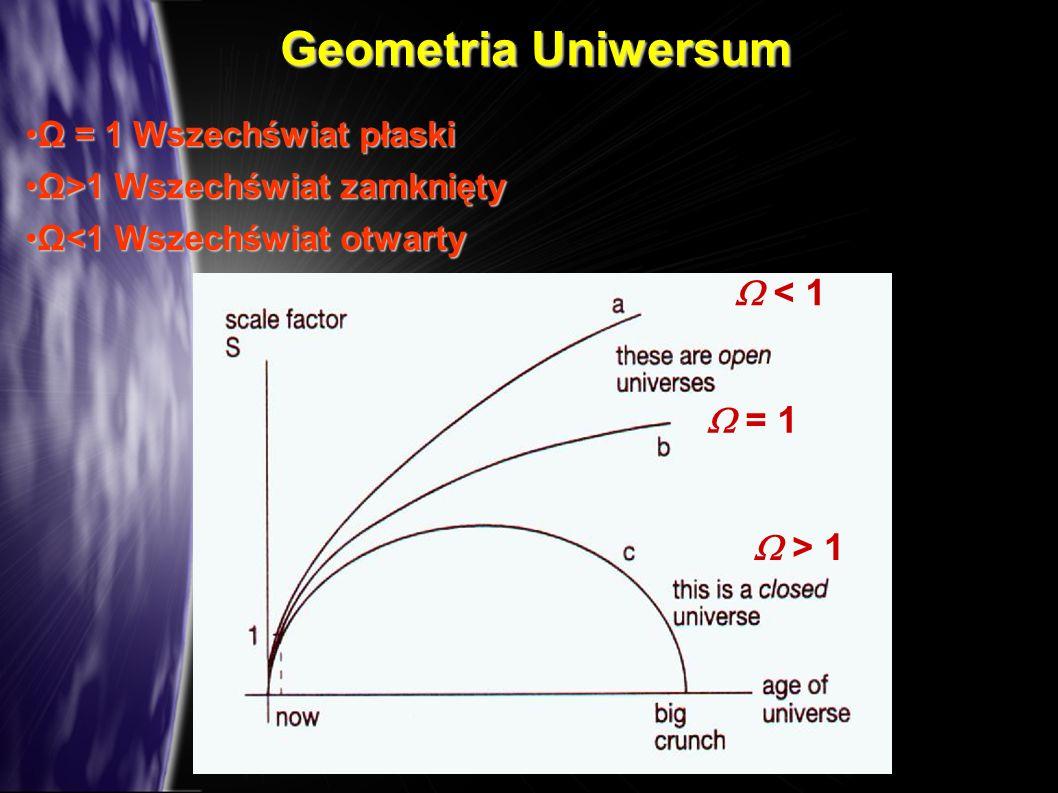 Ω = 1 Wszechświat płaskiΩ = 1 Wszechświat płaski Ω>1 Wszechświat zamkniętyΩ>1 Wszechświat zamknięty Ω<1 Wszechświat otwartyΩ<1 Wszechświat otwarty < 1