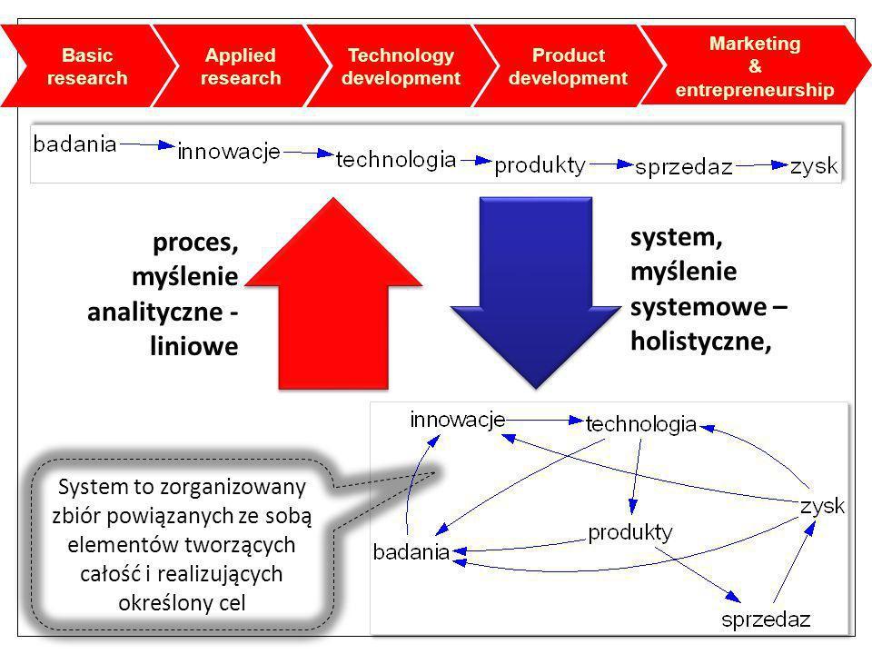 System to zorganizowany zbiór powiązanych ze sobą elementów tworzących całość i realizujących określony cel system, myślenie systemowe – holistyczne,