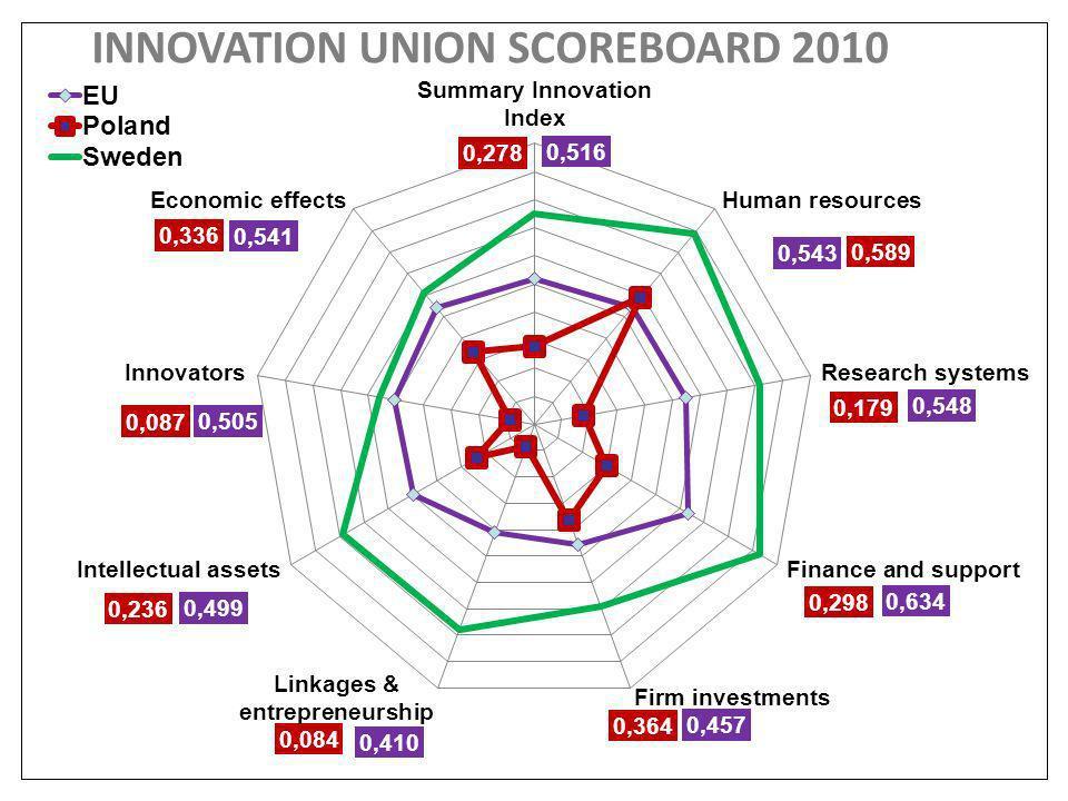 INNOVATION UNION SCOREBOARD 2010