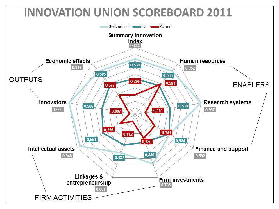 5 jesteśmy kreatywni i przedsiębiorczy, ale nie innowacyjni