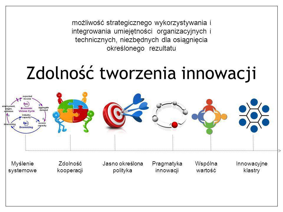 Zdolność tworzenia innowacji możliwość strategicznego wykorzystywania i integrowania umiejętności organizacyjnych i technicznych, niezbędnych dla osią