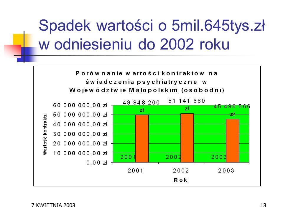 7 KWIETNIA 200313 Spadek wartości o 5mil.645tys.zł w odniesieniu do 2002 roku