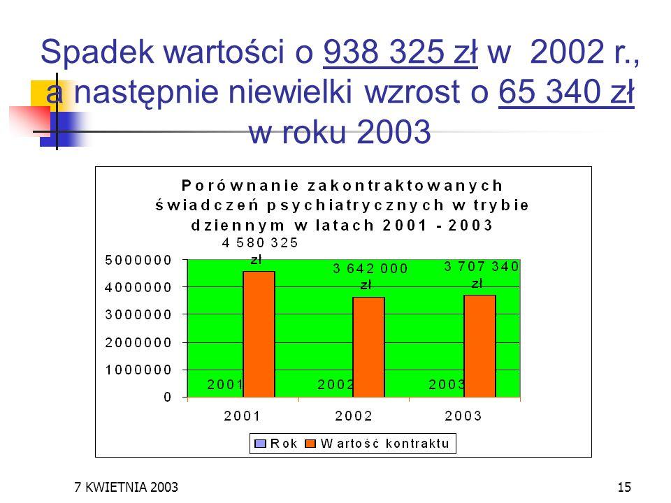 7 KWIETNIA 200315 Spadek wartości o 938 325 zł w 2002 r., a następnie niewielki wzrost o 65 340 zł w roku 2003