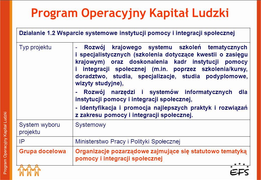 Działanie 1.2 Wsparcie systemowe instytucji pomocy i integracji społecznej Typ projektu- Rozwój krajowego systemu szkoleń tematycznych i specjalistycz