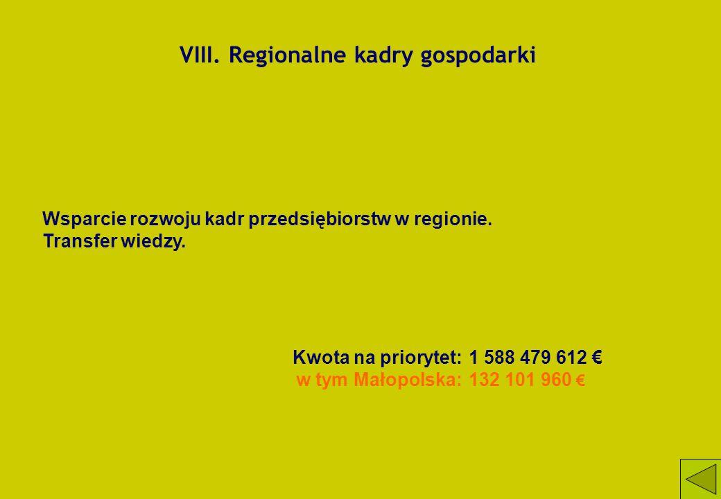 VIII. Regionalne kadry gospodarki Wsparcie rozwoju kadr przedsiębiorstw w regionie. Transfer wiedzy. Kwota na priorytet:1 588 479 612 w tym Małopolska