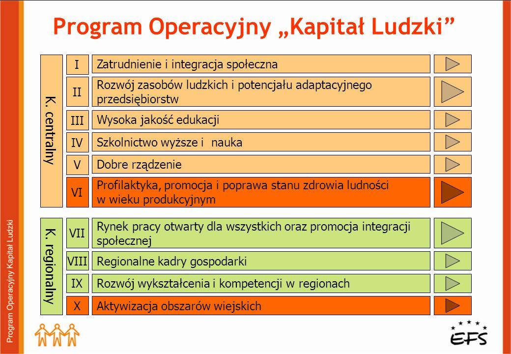 Program Operacyjny Kapitał Ludzki K. centralny K. regionalny Zatrudnienie i integracja społeczna I Rozwój zasobów ludzkich i potencjału adaptacyjnego