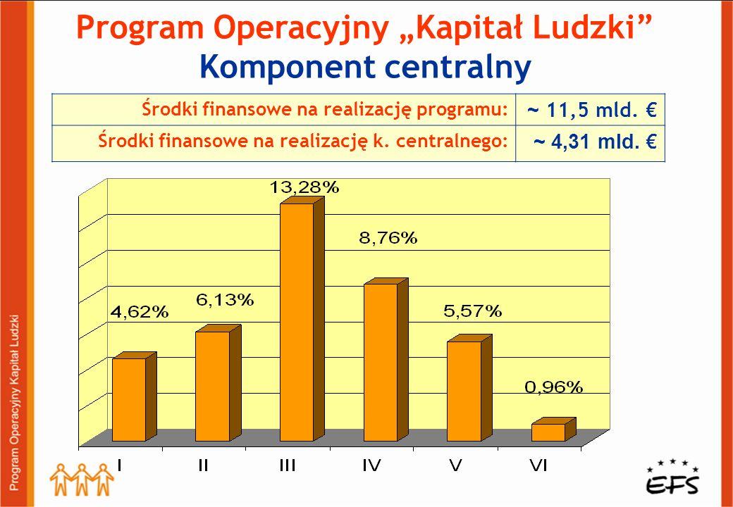 Program Operacyjny Kapitał Ludzki Komponent centralny Środki finansowe na realizację programu: ~ 11,5 mld. Środki finansowe na realizację k. centralne