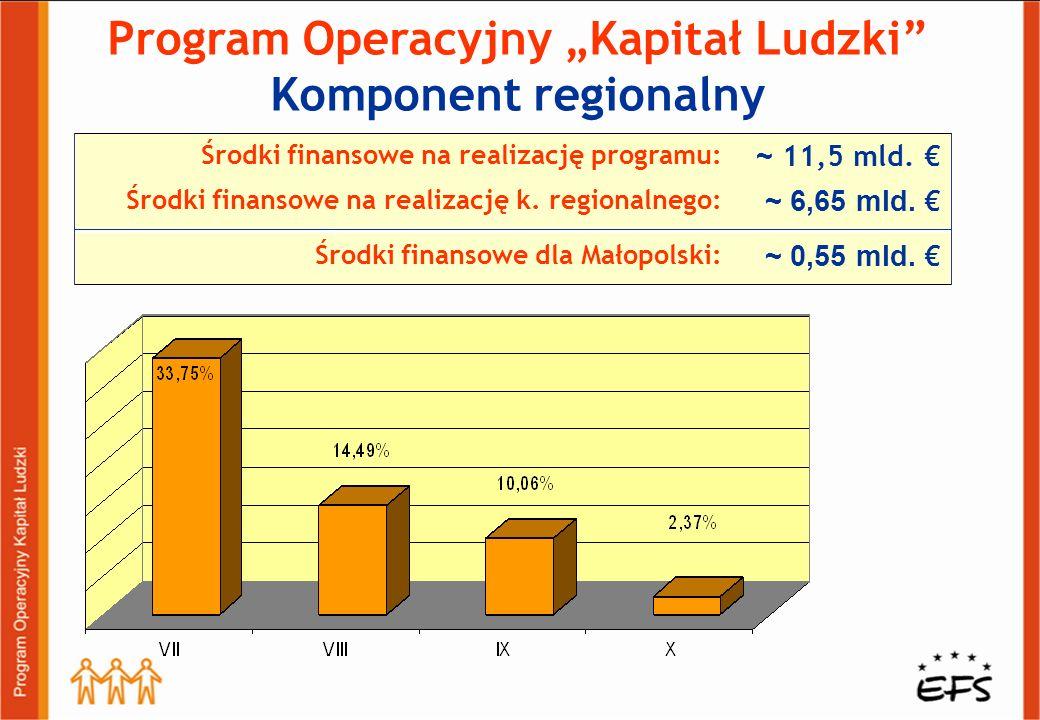 Program Operacyjny Kapitał Ludzki Komponent regionalny ~ 6,65 mld. Środki finansowe na realizację k. regionalnego: ~ 11,5 mld. Środki finansowe na rea