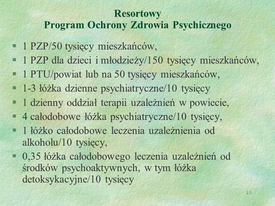 13 Resortowy Program Ochrony Zdrowia Psychicznego §1 PZP/50 tysięcy mieszkańców, §1 PZP dla dzieci i młodzieży/150 tysięcy mieszkańców, §1 PTU/powiat
