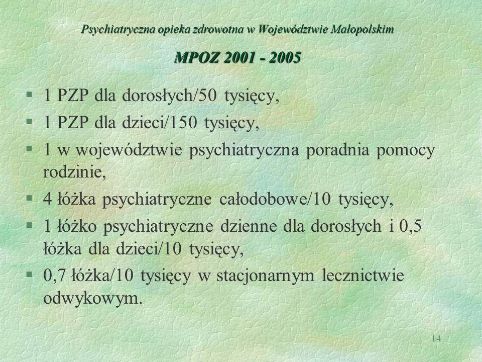 14 Psychiatryczna opieka zdrowotna w Województwie Małopolskim MPOZ 2001 - 2005 §1 PZP dla dorosłych/50 tysięcy, §1 PZP dla dzieci/150 tysięcy, §1 w wo