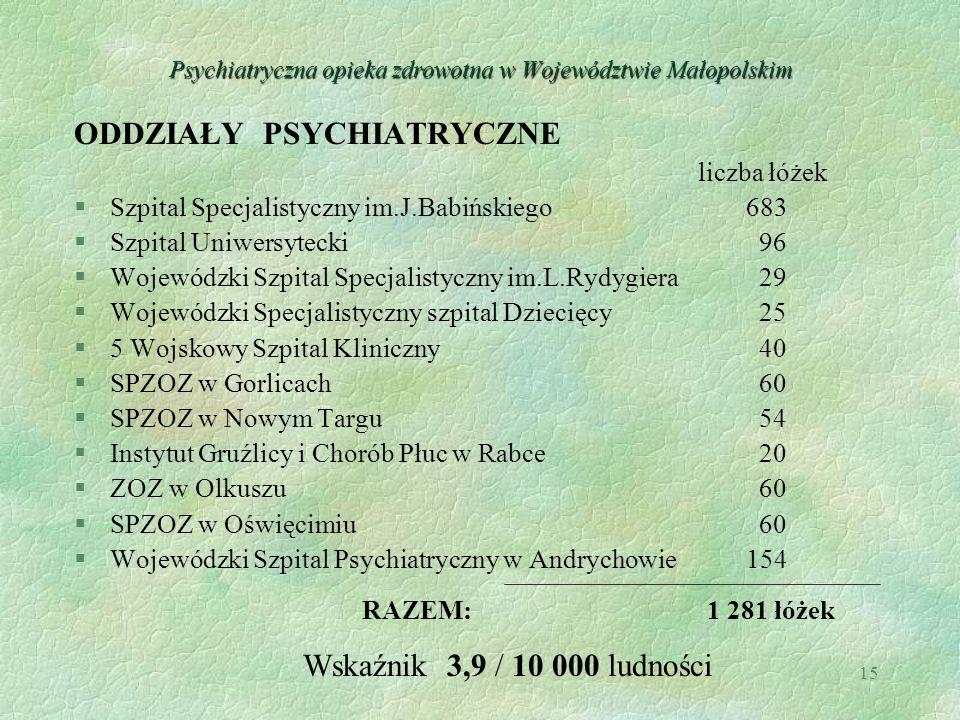 15 Psychiatryczna opieka zdrowotna w Województwie Małopolskim ODDZIAŁY PSYCHIATRYCZNE liczba łóżek §Szpital Specjalistyczny im.J.Babińskiego683 §Szpit