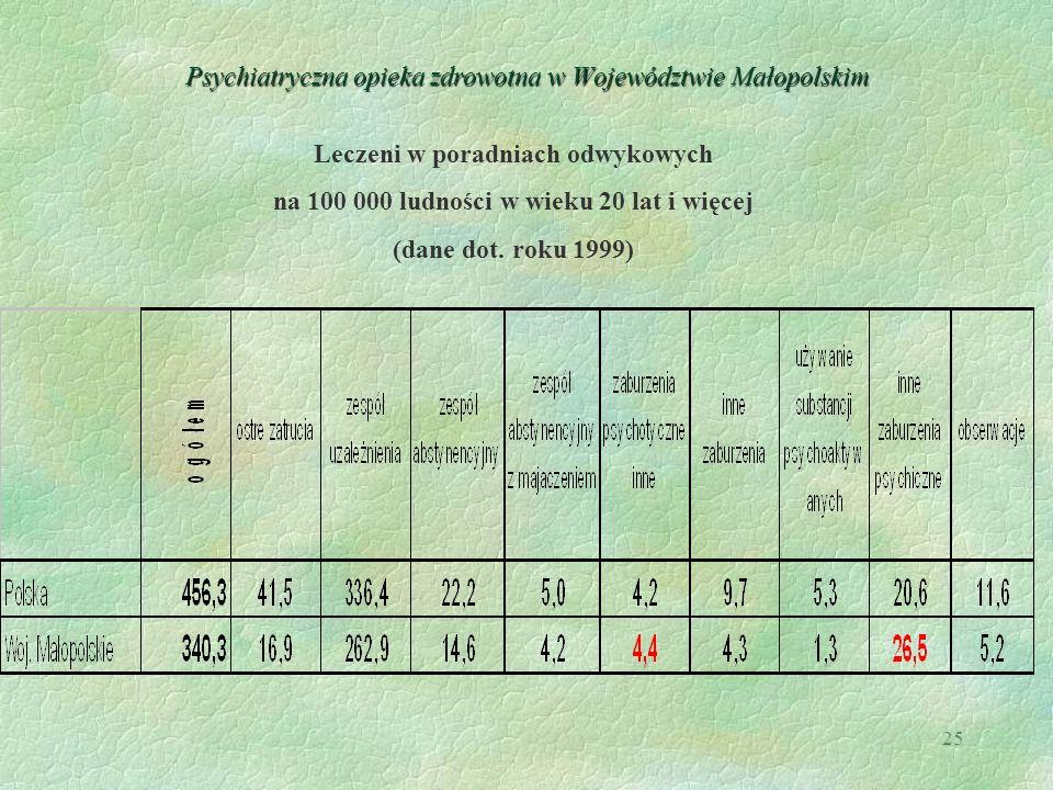 25 Psychiatryczna opieka zdrowotna w Województwie Małopolskim Leczeni w poradniach odwykowych na 100 000 ludności w wieku 20 lat i więcej (dane dot. r