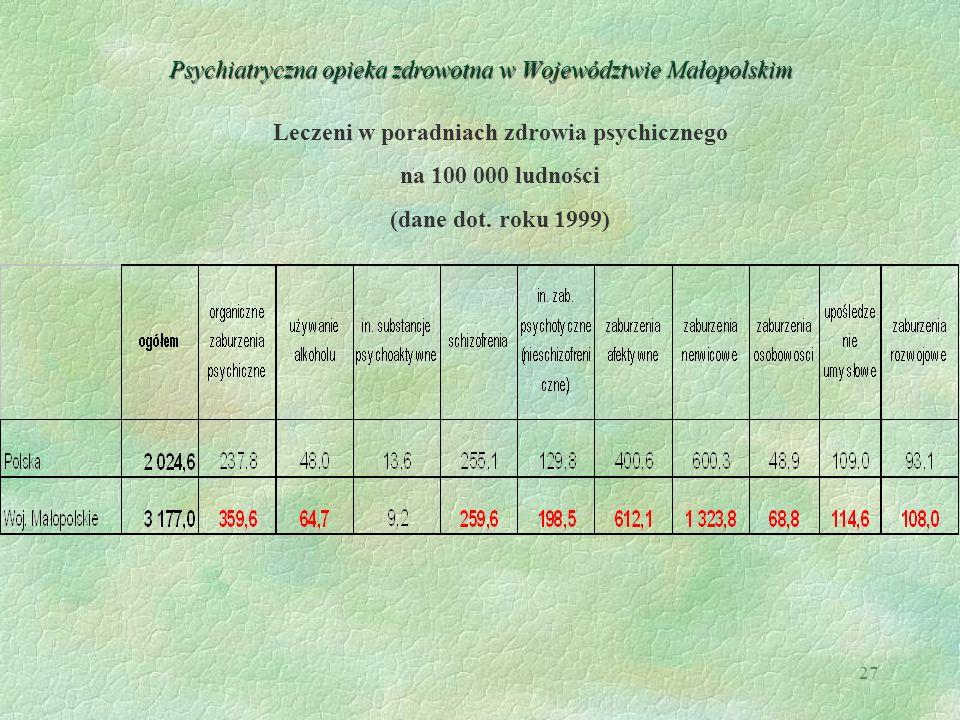 27 Psychiatryczna opieka zdrowotna w Województwie Małopolskim Leczeni w poradniach zdrowia psychicznego na 100 000 ludności (dane dot. roku 1999)