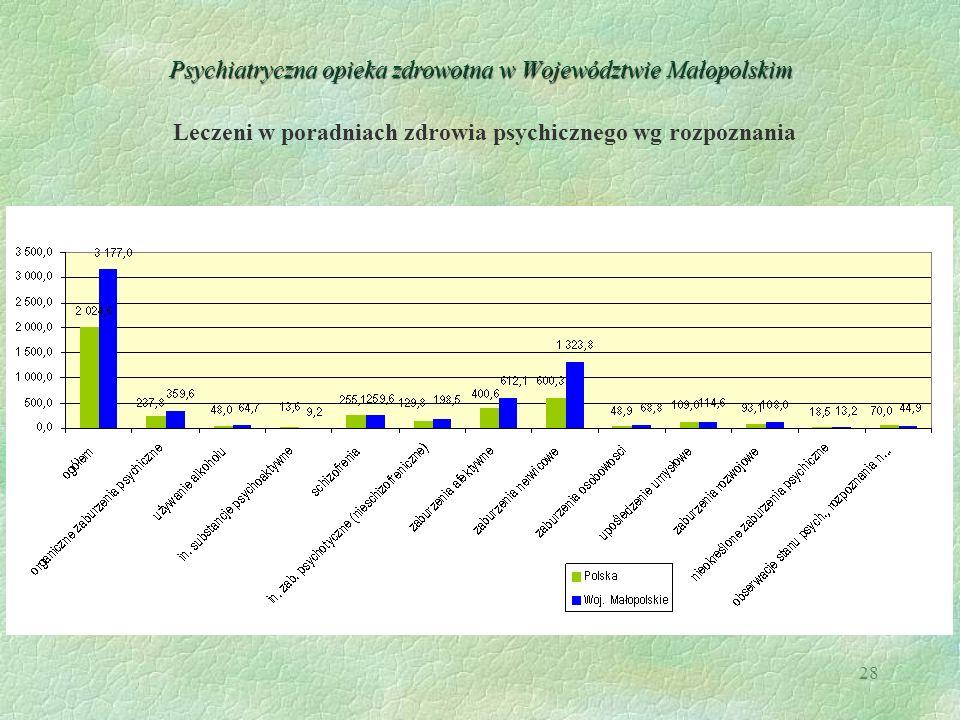28 Psychiatryczna opieka zdrowotna w Województwie Małopolskim Leczeni w poradniach zdrowia psychicznego wg rozpoznania