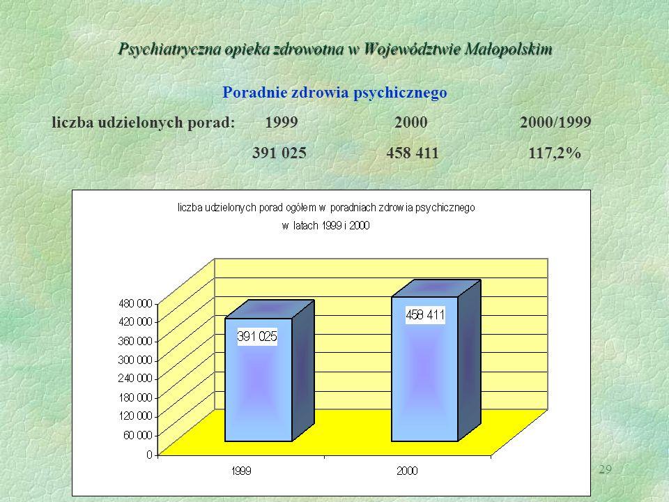29 Psychiatryczna opieka zdrowotna w Województwie Małopolskim Poradnie zdrowia psychicznego liczba udzielonych porad: 1999 20002000/1999 391 025458 41