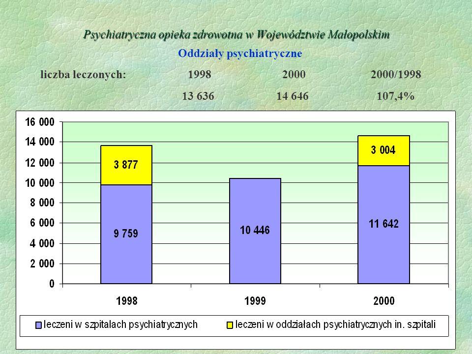30 Psychiatryczna opieka zdrowotna w Województwie Małopolskim Oddziały psychiatryczne liczba leczonych: 1998 20002000/1998 13 63614 646 107,4%