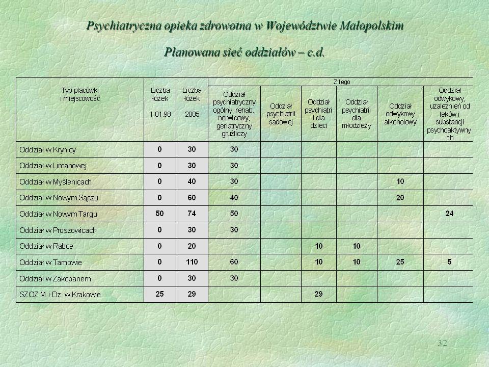32 Psychiatryczna opieka zdrowotna w Województwie Małopolskim Planowana sieć oddziałów – c.d.